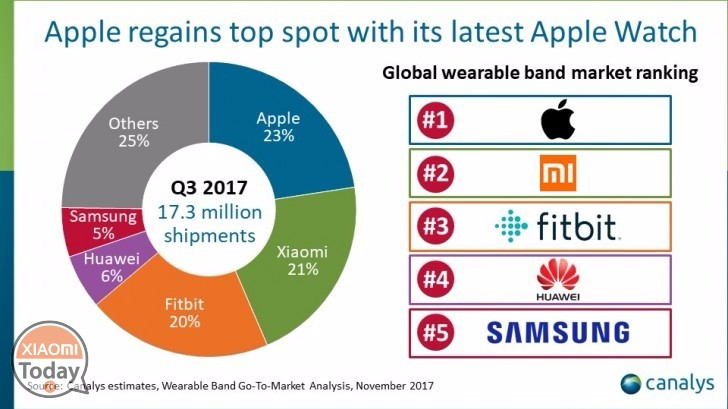Xiaomi-wearable-me-band-2-apple-Fitbit-piep-vrede-amazfit