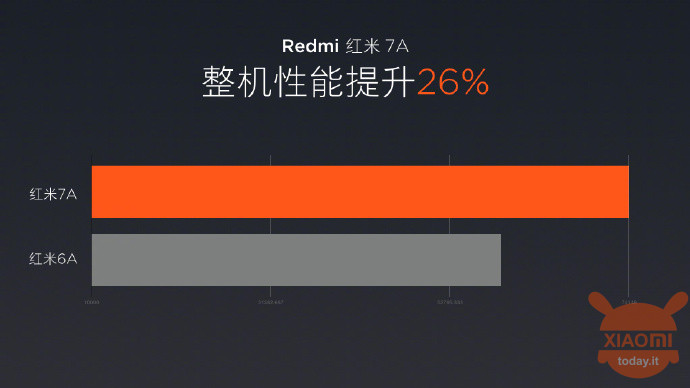 Redmi 7A Snapdragon 439 cpu
