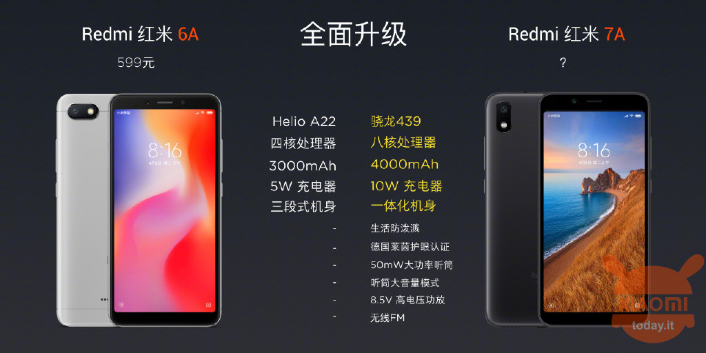 Redmi 7A specific specs official