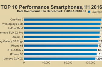 Xiaomi Mi5 é classificado no ranking AnTuTu no primeiro semestre do 2016